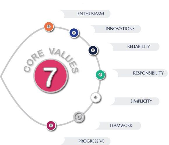 7 CoreValue Version 1.02